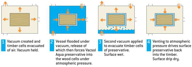 Ecolap Timber Treatment Process Diagram
